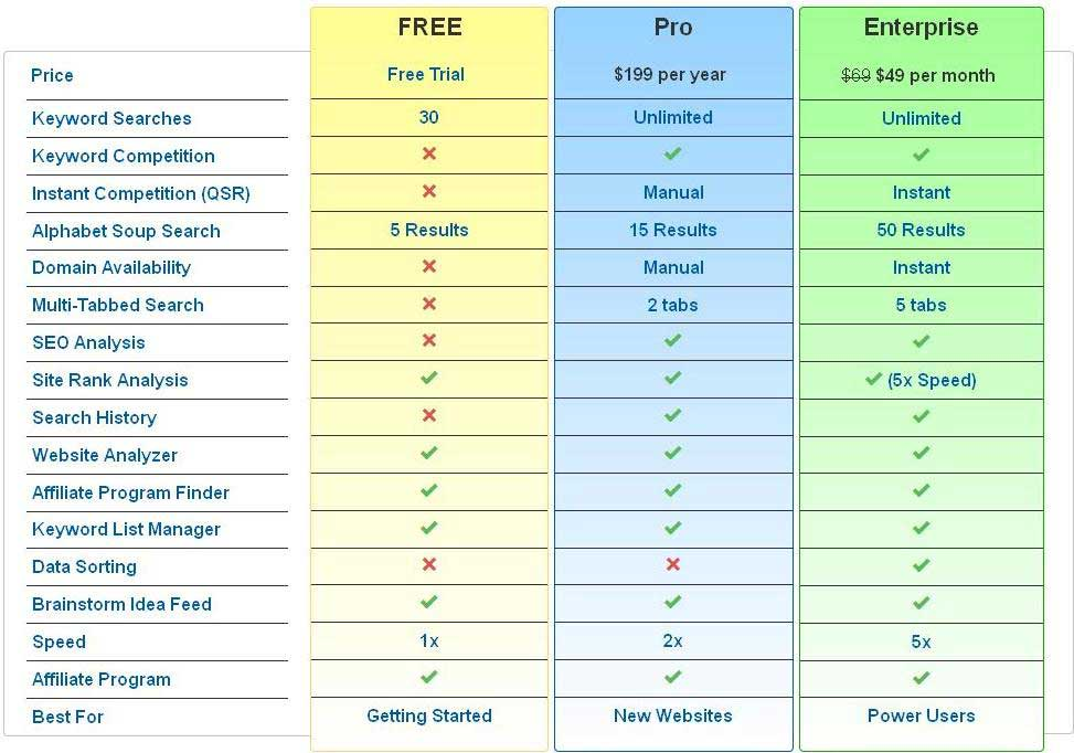 Chart of Jaaxy Pro, Enterprise and Free compared